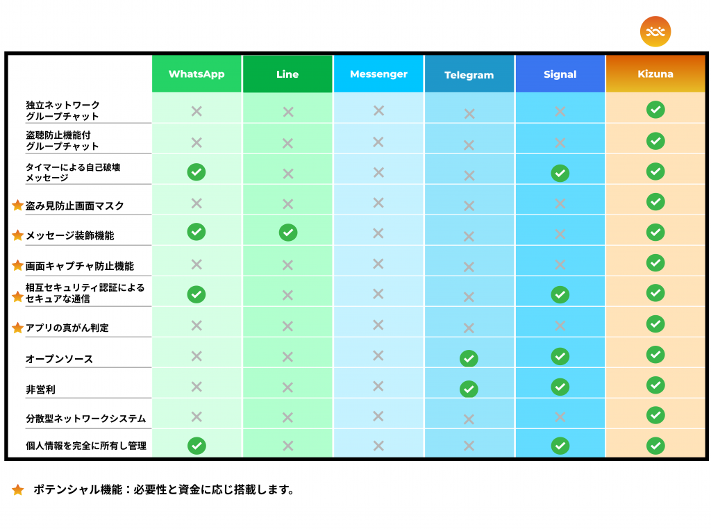 comparison table of kizuna and other messaging app